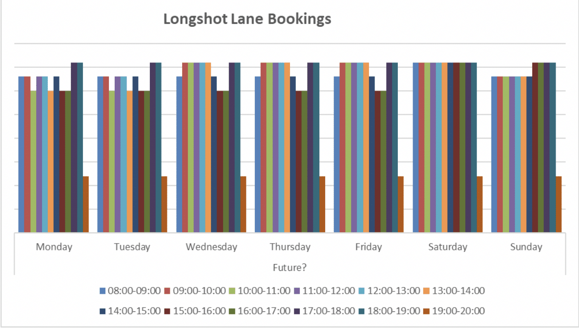 Recycling Centre Booking Pattern With a Booking System In Place